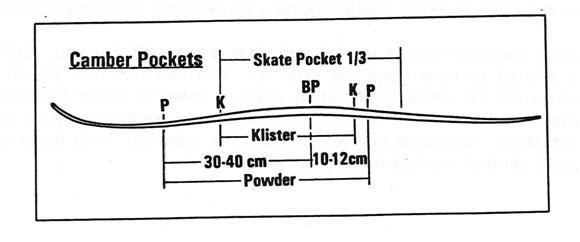 ski camber pocket