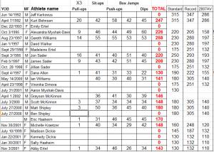 Nov. 2012 NST Strength Test Results