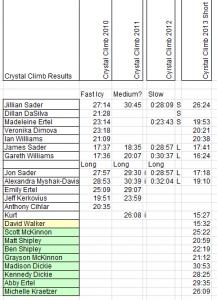 Crystal Climb Results 2010-13