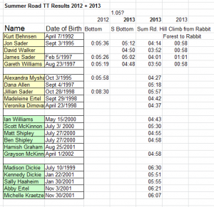 Summer Road Hill Climb Results 2012 + 2013