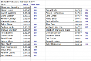 100 mile Ski Hill HB TT Results May 2013