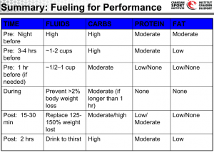 Fueling for Performance