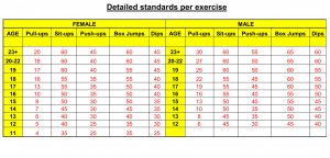 NST Strength Test Standard Exercise Breakdown