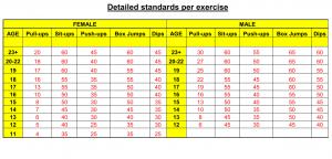 NST Strength Test Standard Exercise Breakdown