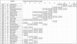 1000m Telemark Times by Age