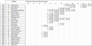 3000m Telemark Times by Age