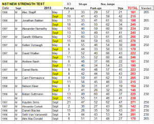 BCST Boys NST Strength Sept 2013