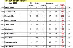108 BCDS NST Strength Male 2014