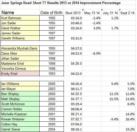 Sept 2014 June Springs Short TT Improvement by Percentage