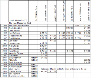 2014 June Springs Mid Point 2.6km Results Oct
