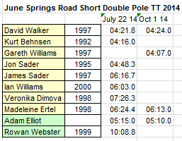2014 June Springs Road Short Double Pole TT