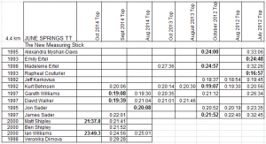 2014 June Springs Top 4.4km Results Oct