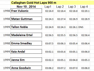 Callaghan Gold 900 m Hot Laps