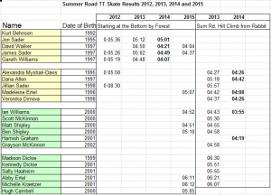 Summer Road 2012-15 Test Results