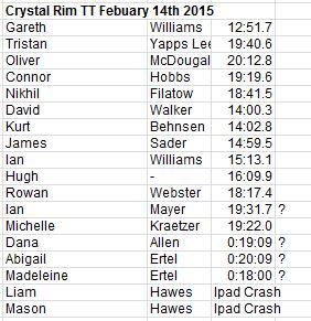 Crystal Rim TT Feb 14th 2015 some iPad crashing results