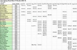 2013-15 June Springs Short 1 km TT Results