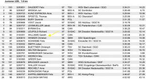 1.6 Sprint German National Championships U20